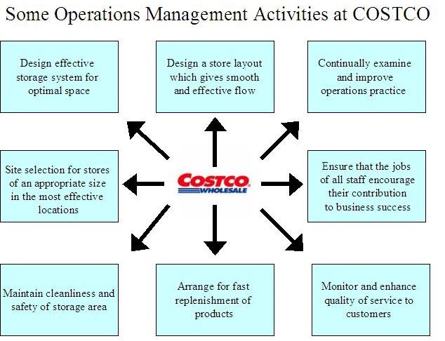 Free Business Course - Operations Management - Free ...