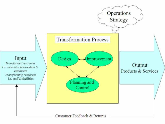 ba main transformation process Conflict transformation is a long-term, gradual and complex process, requiring sustained engagement and interaction 5 conflict transformation is not just an approach and set of techniques, but a way of thinking about and understanding conflict itself.