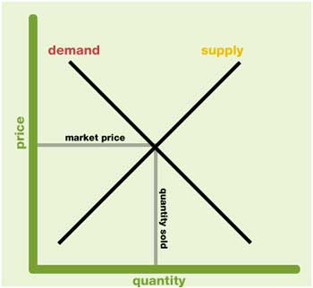 managerial economics supply and demand It focuses on determining the market prices through demand and supply where the deciding units are consumers and firms  managerial economics, however, is .